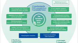 eu-com-green-deal-objectives