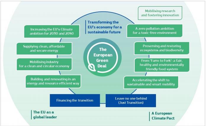 eu-com-green-deal-objectives